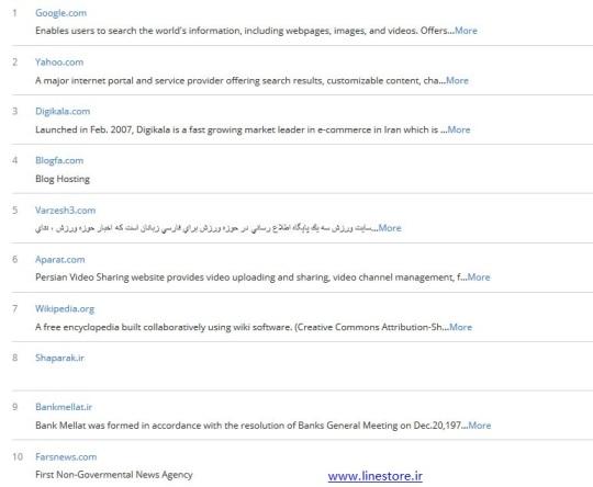 بیشترین جستجوهای مردم ایران در سال ۱۳۹