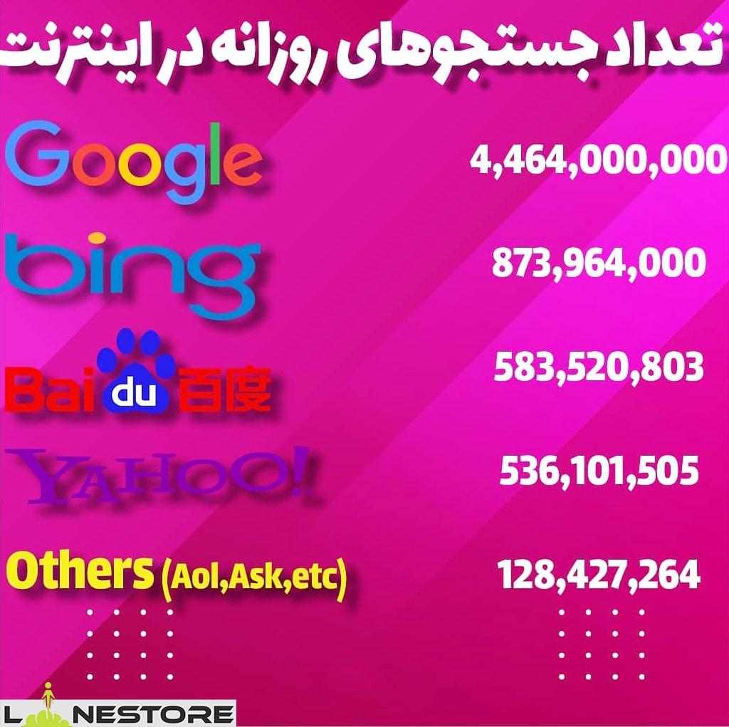 آمار دقیق سرچ در موتورهای جستجو